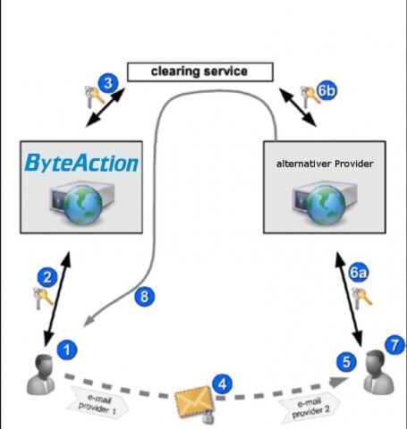Hessen-News.Net - Hessen Infos & Hessen Tipps | Schaubild zur sicheren E-Mail-Übertragung mit ByteActionMail