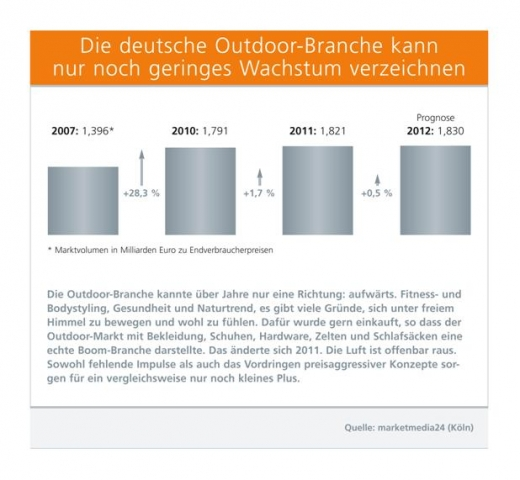 Hamburg-News.NET - Hamburg Infos & Hamburg Tipps | Die deutsche Outdoor-Branche kann nur noch geringes Wachstum verzeichnen