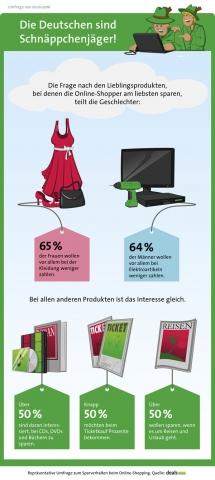 Schnäppchenjäger Infografik