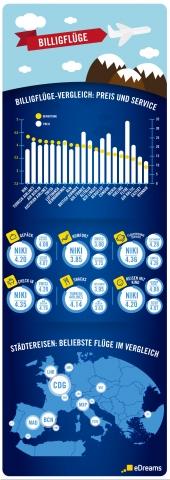 Testberichte News & Testberichte Infos & Testberichte Tipps | billigfluege - vergleich