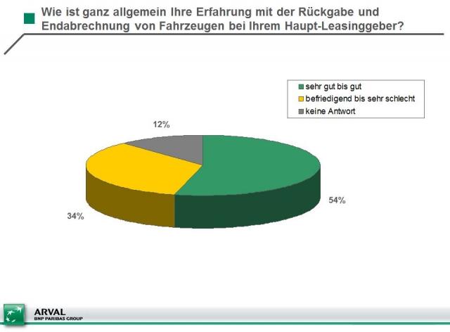 Einkauf-Shopping.de - Shopping Infos & Shopping Tipps | Quelle: Arval, Kurzumfrage Firmenauto des Jahres (n=56)