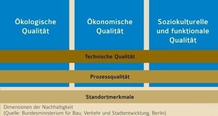 Dimensionen der Nachhaltigkeit