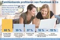 Einkauf-Shopping.de - Shopping Infos & Shopping Tipps | Soziale Netzwerke wie Facebook haben einer aktuellen Studie zufolge positive Auswirkungen auf das Familienleben.