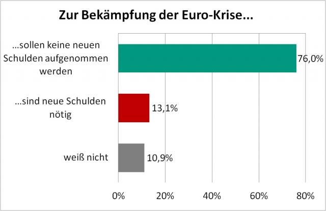Stuttgart-News.Net - Stuttgart Infos & Stuttgart Tipps | Meinung der Selbstständigen zu schuldenfinanzierten Konjunkturpaketen