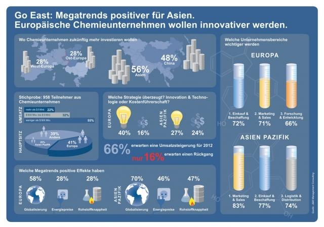 Asien News & Asien Infos & Asien Tipps @ Asien-123.de | Infografik: Chemische Industrie in Europa und Asien im Vergleich