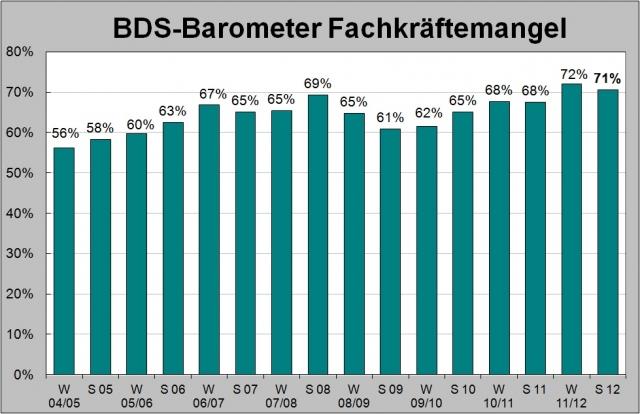 Stuttgart-News.Net - Stuttgart Infos & Stuttgart Tipps | Anteil der Unternehmen, für die es problematisch ist, neue qualifizierte Mitarbeiter auf dem Arbeitsmarkt zu finden.