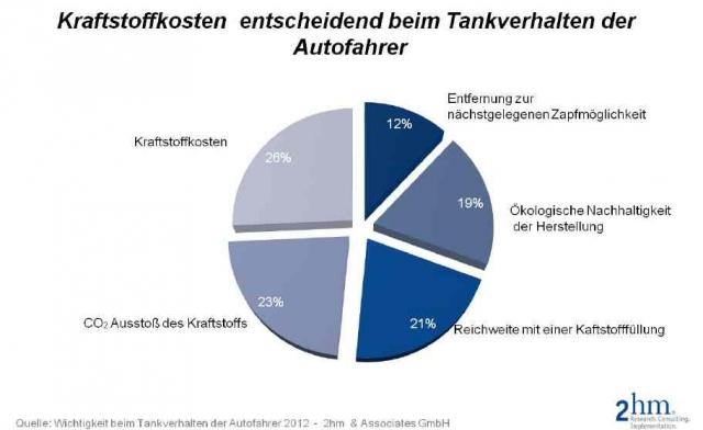 Rheinland-Pfalz-Info.Net - Rheinland-Pfalz Infos & Rheinland-Pfalz Tipps | Kraftstoffart entscheidend beim Tankverhalten der Autofahrer
