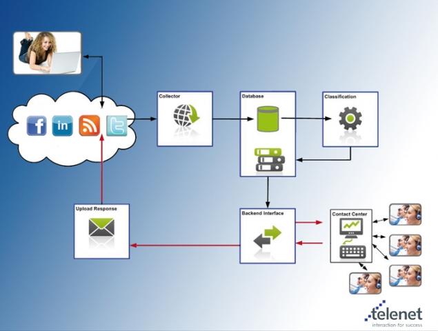 Auto News | Architektur Telenet SocialCom®
