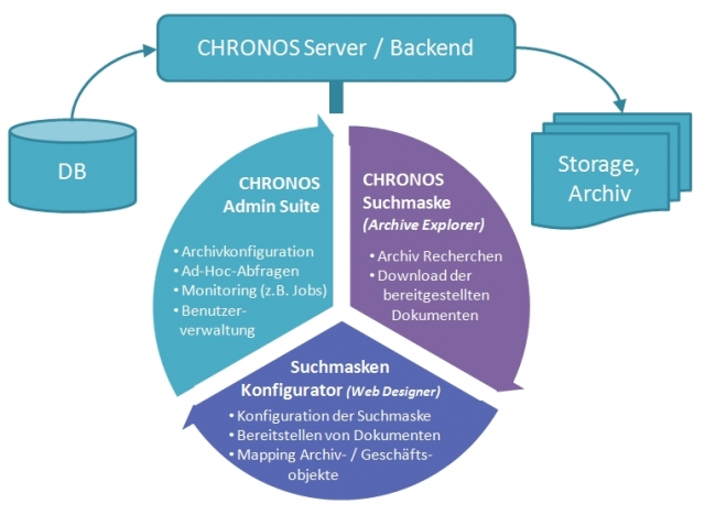 Technik-247.de - Technik Infos & Technik Tipps | Komfortable Datenbank-Recherche mit dem Chronos Archive Explorer