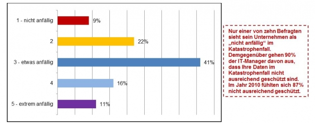 Asien News & Asien Infos & Asien Tipps @ Asien-123.de | Abbildung 1: Anfälligkeit der Daten im Katastrophenfall