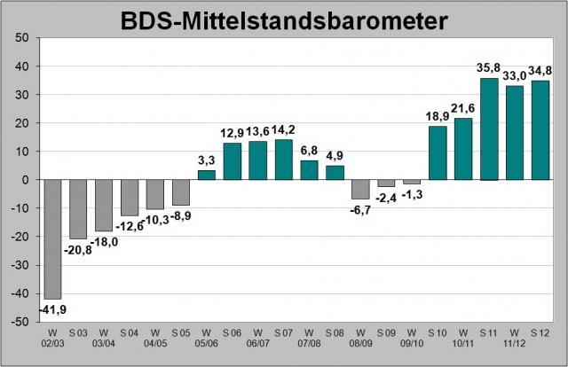 Stuttgart-News.Net - Stuttgart Infos & Stuttgart Tipps | BDS-Mittelstandsbarometer