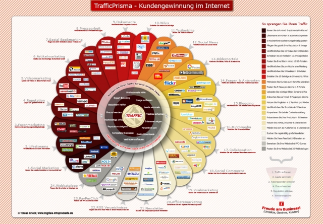 Technik-247.de - Technik Infos & Technik Tipps | TrafficPrisma - Mehr Traffic & Besucher für jede beliebige Website im Internet