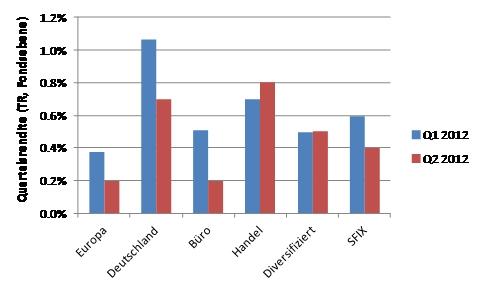 Afrika News & Afrika Infos & Afrika Tipps @ Afrika-123.de | Spezialfondsrenditen nach Segment Q1 und Q2 2012