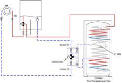 Alternative & Erneuerbare Energien News: Foto: Die COSMO RMS kombiniert Mischer um Umschaltventil in einer einzigen Kompaktbaugruppe.