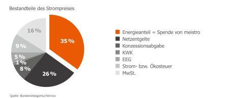 Saarbruecken-Info.de - Saarbrücken Infos & Saarbrücken Tipps | meistro Energie GmbH