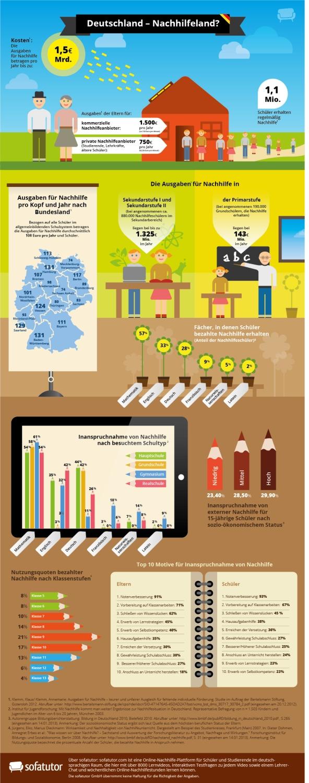 Medien-News.Net - Infos & Tipps rund um Medien | Inografik Nachhilfe | sofatutor