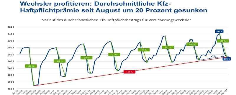 Deutsche-Politik-News.de | Durchschnittliche Kfz-Haftpflichtprämie