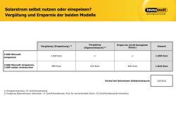 Alternative & Erneuerbare Energien News: Foto: Wer selbst seinen Solarstrom verbraucht, erzielt eine bessere Rendite. Grafik: Immowelt.de.
