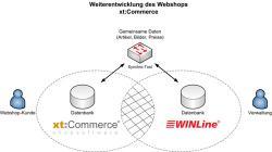 Open Source Shop Systeme | Abbildung (PRAXIS Software AG): Mit Hilfe der Weiterentwicklung des Webshop-Systems tauschen die Auftragsbearbeitung WINLine und das Webshop-System xt:Commerce Daten über das Synchro-Tool der PRAXIS Software AG aus. Das erleichtert die Datenpflege.