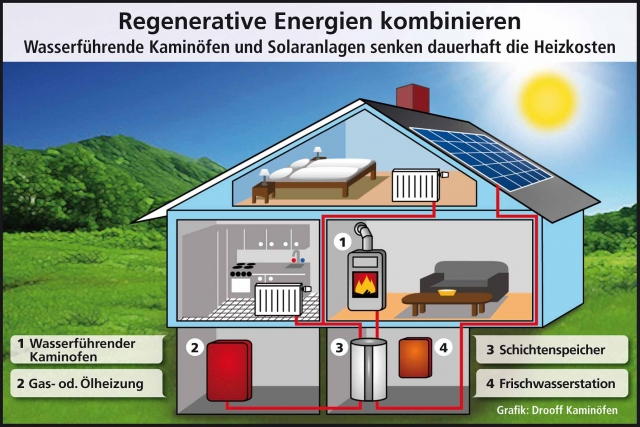 Technik-247.de - Technik Infos & Technik Tipps | Drooff Kaminöfen GmbH & Co. KG