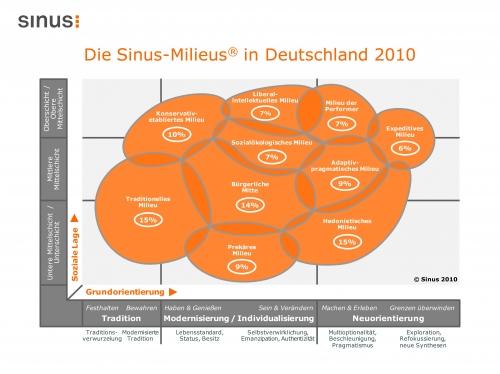 Auto News | Sinus Sociovision GmbH