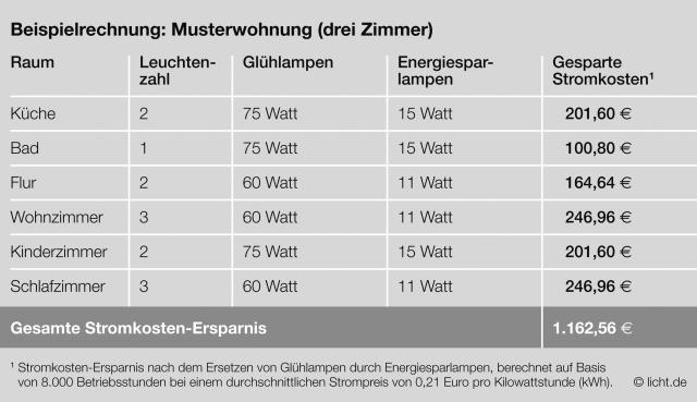Europa-247.de - Europa Infos & Europa Tipps | licht.de