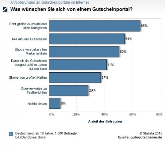 Gutscheine-247.de - Infos & Tipps rund um Gutscheine | Kiosk Online-Dienste GmbH