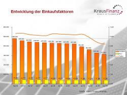 Alternative & Erneuerbare Energien News: Foto: Entwicklung der Einkaufsfaktoren.