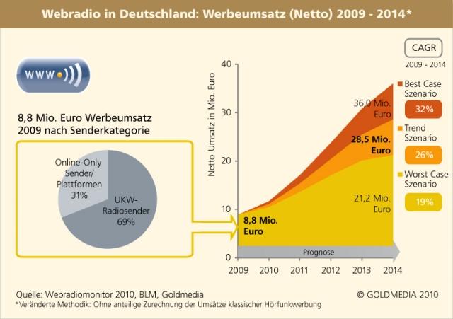 Radio Infos & Radio News @ Radio-247.de | Goldmedia GmbH