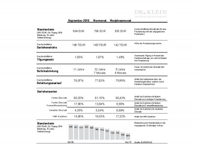 Europa-247.de - Europa Infos & Europa Tipps | Dr. Klein & Co. AG