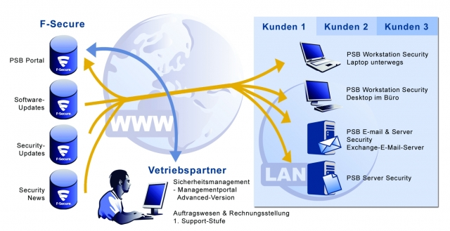 CMS & Blog Infos & CMS & Blog Tipps @ CMS & Blog-News-24/7.de | F-Secure GmbH