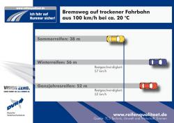 Autogas / LPG / Flüssiggas | Foto: Bremswegvergleich aus 100 km/h auf trockener Fahrbahn bei 20 °C.