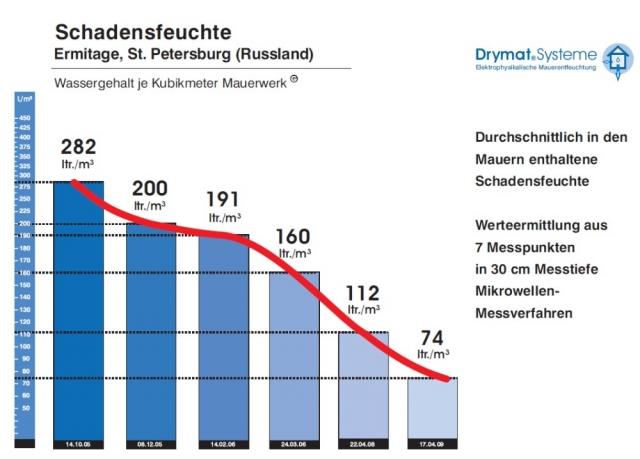 Ost Nachrichten & Osten News | Drymat Systeme Frank Lindner (Personengesellschaft)