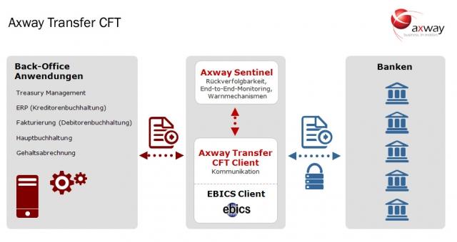 Berlin-News.NET - Berlin Infos & Berlin Tipps | Axway GmbH