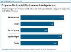 SeniorInnen News & Infos @ Senioren-Page.de | Foto: dynamic technologies ist der Anbieter von www.markt-studie.de, www.reports-research.com und www.estudio-mercado.es.
