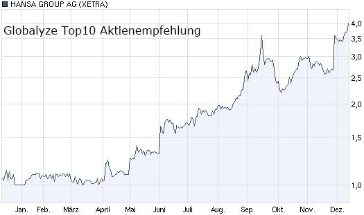 China-News-247.de - China Infos & China Tipps | Globalyze Invest UG (haftungsbeschränkt)