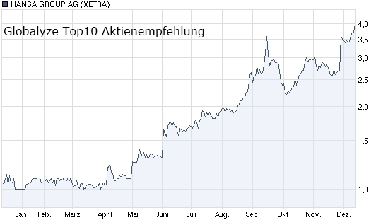 Sachsen-Anhalt-Info.Net - Sachsen-Anhalt Infos & Sachsen-Anhalt Tipps | Globalyze Invest UG (haftungsbeschränkt)