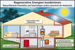 Alternative & Erneuerbare Energien News: Foto: Regenerative Energien kombinieren - Wasserführende Kaminöfen und Solaranlagen senken dauerhaft die Heizkosten.