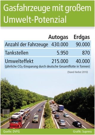 Autogas / LPG / Flüssiggas | Supress