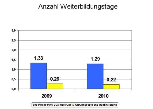 Nordrhein-Westfalen-Info.Net - Nordrhein-Westfalen Infos & Nordrhein-Westfalen Tipps | Deutsche Gesellschaft für Personalführung e.V.