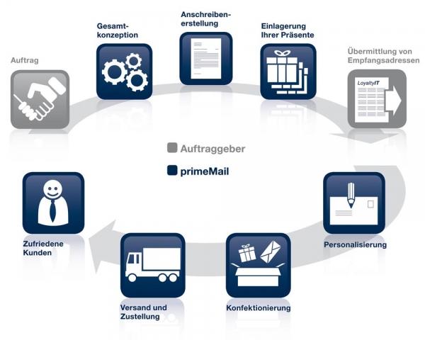 Hamburg-News.NET - Hamburg Infos & Hamburg Tipps | primeMail GmbH
