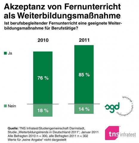 Berlin-News.NET - Berlin Infos & Berlin Tipps | Studiengemeinschaft Darmstadt (SGD)