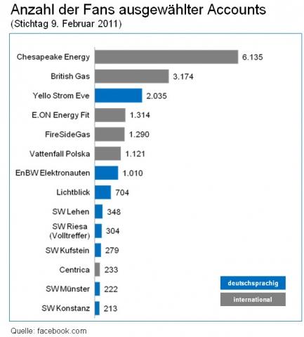 Elektroauto Infos & News @ ElektroMobil-Infos.de. KEYLENS AG