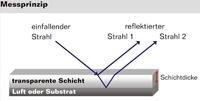 Sachsen-Anhalt-Info.Net - Sachsen-Anhalt Infos & Sachsen-Anhalt Tipps | betacontrol Gmbh & Co. KG - mess- und regeltechnik