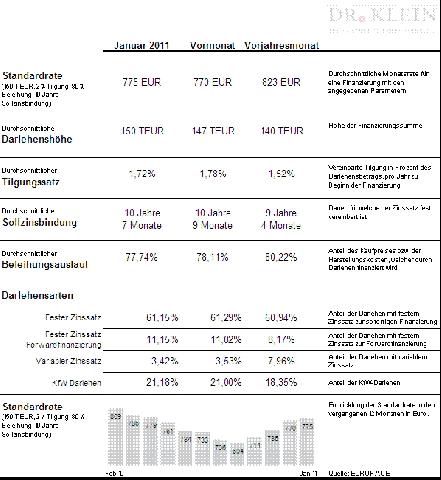 Flatrate News & Flatrate Infos | Dr. Klein & Co. AG