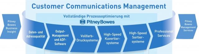 Hardware Infos & Hardware Tipps @ Hardware-News-24/7.de | Pitney Bowes Deutschland GmbH (Bereich DMT)