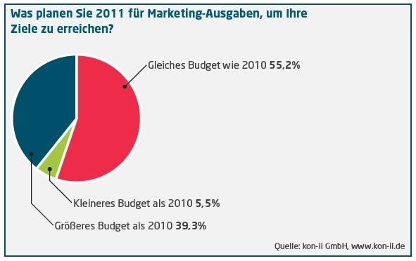 CMS & Blog Infos & CMS & Blog Tipps @ CMS & Blog-News-24/7.de | kon-ii GmbH