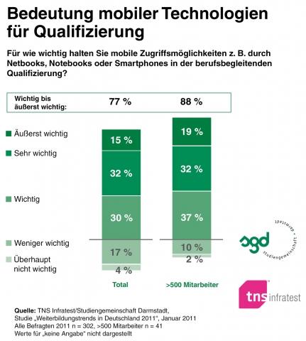 Handy News @ Handy-Info-123.de | Studiengemeinschaft Darmstadt (SGD)