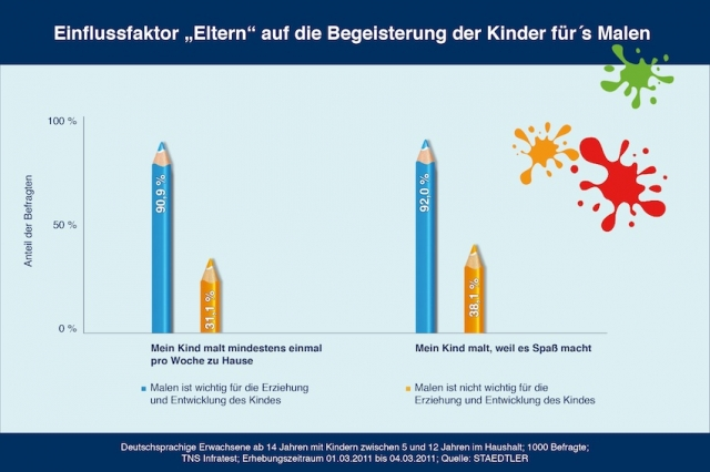 Hamburg-News.NET - Hamburg Infos & Hamburg Tipps | STAEDTLER Mars GmbH & Co. KG