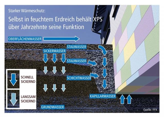 Fertighaus, Plusenergiehaus @ Hausbau-Seite.de | FPX Fachvereinigung Polystyrol-Extruderschaumstoff
